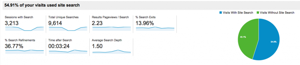 Digital Marketplace Analytics