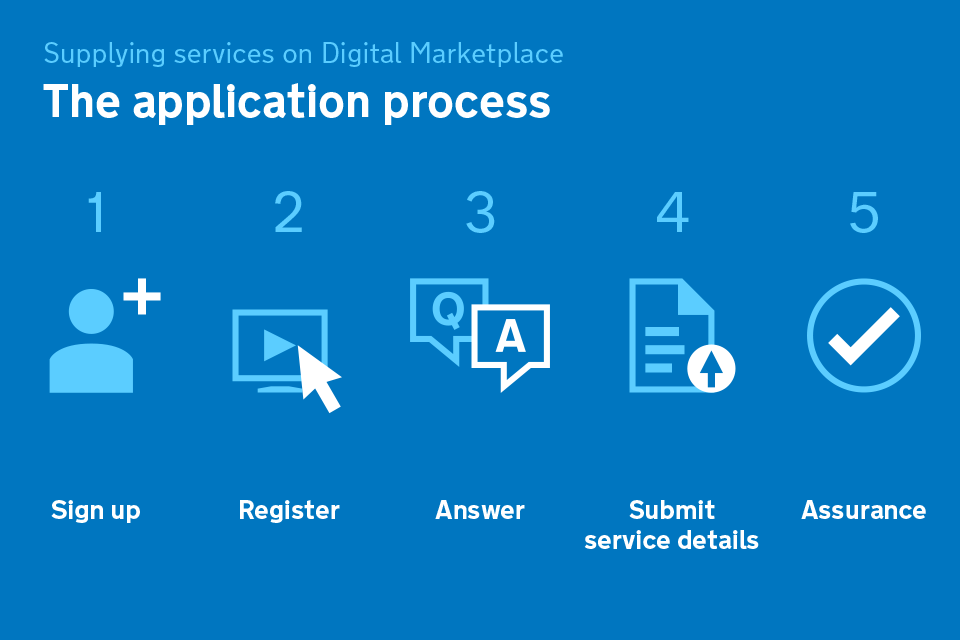 The application process for G-Cloud 6