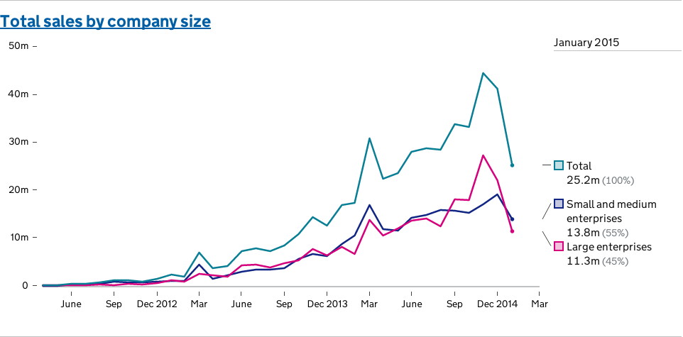 G-Cloud sales by month