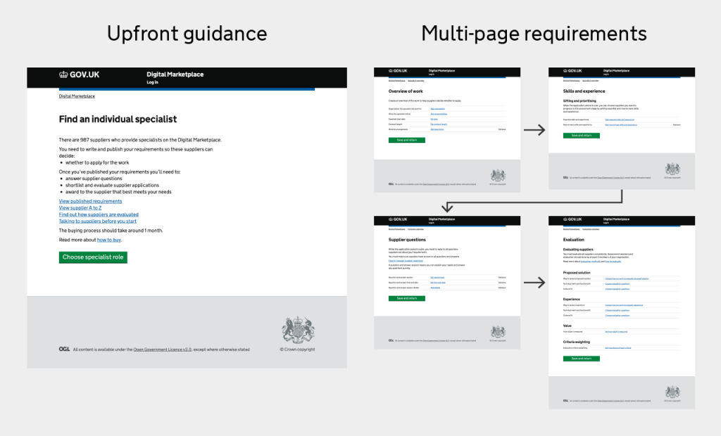 The image on the left shows a shorter summary page at the start with guidance upfront, providing key information on how to buyer services and provides links to guidance documents. The 4 smaller images on the right show how the single long page for generating requirements has been separated to 4 individual pages, one for each section that the buyer needs to complete.