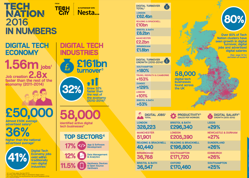 Graphic showing the number of jobs, the growth and locations of companies involved in the digital economy.